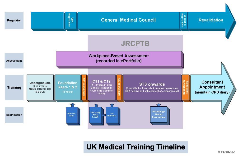 core medical training